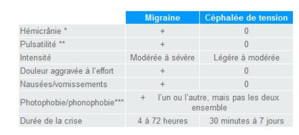 migraineoucéphalée